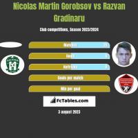 Nicolas Martin Gorobsov vs Razvan Gradinaru h2h player stats