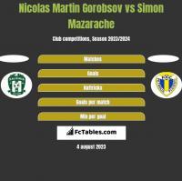 Nicolas Martin Gorobsov vs Simon Mazarache h2h player stats