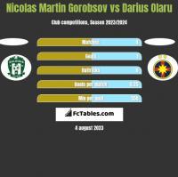 Nicolas Martin Gorobsov vs Darius Olaru h2h player stats