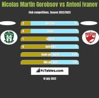 Nicolas Martin Gorobsov vs Antoni Ivanov h2h player stats