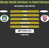 Nicolas Martin Gorobsov vs Andrei Burlacu h2h player stats