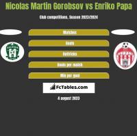 Nicolas Martin Gorobsov vs Enriko Papa h2h player stats