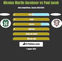 Nicolas Martin Gorobsov vs Paul Iacob h2h player stats
