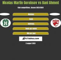 Nicolas Martin Gorobsov vs Bani Ahmed h2h player stats