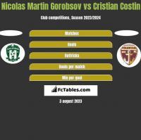 Nicolas Martin Gorobsov vs Cristian Costin h2h player stats