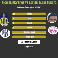 Nicolas Martinez vs Adrian Oscar Lucero h2h player stats