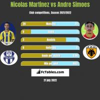 Nicolas Martinez vs Andre Simoes h2h player stats