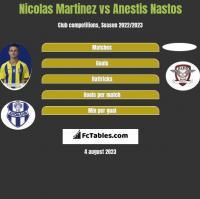 Nicolas Martinez vs Anestis Nastos h2h player stats