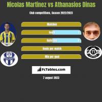 Nicolas Martinez vs Athanasios Dinas h2h player stats