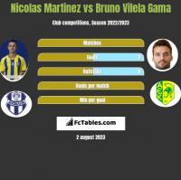 Nicolas Martinez vs Bruno Vilela Gama h2h player stats
