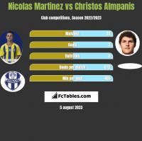 Nicolas Martinez vs Christos Almpanis h2h player stats