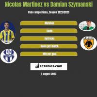 Nicolas Martinez vs Damian Szymanski h2h player stats