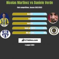 Nicolas Martinez vs Daniele Verde h2h player stats