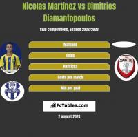 Nicolas Martinez vs Dimitrios Diamantopoulos h2h player stats