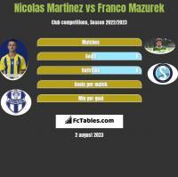 Nicolas Martinez vs Franco Mazurek h2h player stats