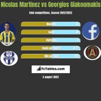 Nicolas Martinez vs Georgios Giakoumakis h2h player stats