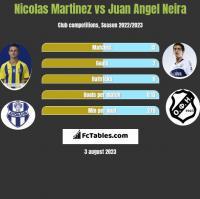 Nicolas Martinez vs Juan Angel Neira h2h player stats