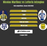 Nicolas Martinez vs Lefteris Intzoglou h2h player stats