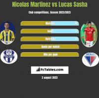 Nicolas Martinez vs Lucas Sasha h2h player stats