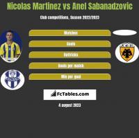 Nicolas Martinez vs Anel Sabanadzovic h2h player stats