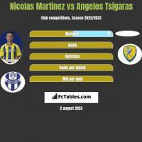 Nicolas Martinez vs Angelos Tsigaras h2h player stats