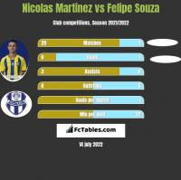 Nicolas Martinez vs Felipe Souza h2h player stats