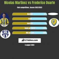 Nicolas Martinez vs Frederico Duarte h2h player stats