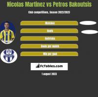 Nicolas Martinez vs Petros Bakoutsis h2h player stats