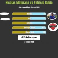 Nicolas Maturana vs Patricio Rubio h2h player stats