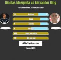 Nicolas Mezquida vs Alexander Ring h2h player stats