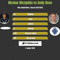 Nicolas Mezquida vs Andy Rose h2h player stats