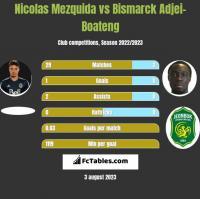 Nicolas Mezquida vs Bismarck Adjei-Boateng h2h player stats