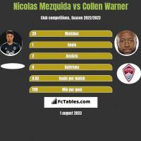 Nicolas Mezquida vs Collen Warner h2h player stats