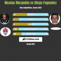 Nicolas Mezquida vs Diego Fagundez h2h player stats