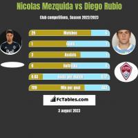 Nicolas Mezquida vs Diego Rubio h2h player stats