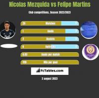 Nicolas Mezquida vs Felipe Martins h2h player stats