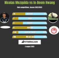 Nicolas Mezquida vs In-Beom Hwang h2h player stats