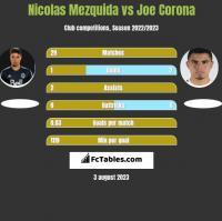 Nicolas Mezquida vs Joe Corona h2h player stats