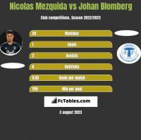 Nicolas Mezquida vs Johan Blomberg h2h player stats