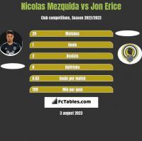 Nicolas Mezquida vs Jon Erice h2h player stats
