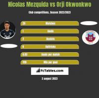 Nicolas Mezquida vs Orji Okwonkwo h2h player stats
