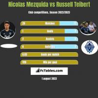Nicolas Mezquida vs Russell Teibert h2h player stats