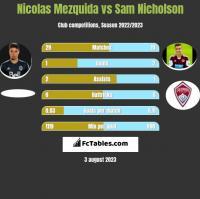 Nicolas Mezquida vs Sam Nicholson h2h player stats