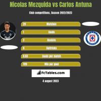 Nicolas Mezquida vs Carlos Antuna h2h player stats