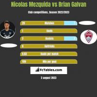 Nicolas Mezquida vs Brian Galvan h2h player stats