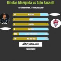 Nicolas Mezquida vs Cole Bassett h2h player stats
