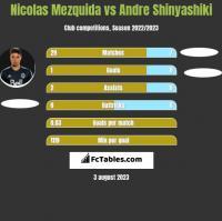 Nicolas Mezquida vs Andre Shinyashiki h2h player stats