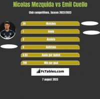 Nicolas Mezquida vs Emil Cuello h2h player stats