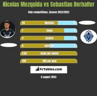 Nicolas Mezquida vs Sebastian Berhalter h2h player stats