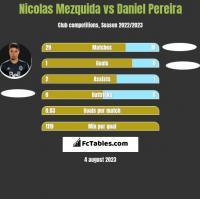 Nicolas Mezquida vs Daniel Pereira h2h player stats